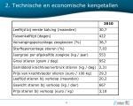 2 technische en economische kengetallen