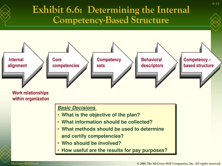 pay structures and internal alignment Hello, internal alignment is the relationships between the jobs/ skills/ competencies within a single organization the relationships form a pay structure that can support the workflow, is fair to employees, and directs their behavior toward organization objectives.