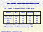 14 statistics of core inflation measures