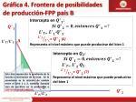 gr fica 4 frontera de posibilidades de producci n fpp pa s b