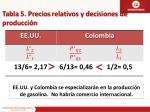tabla 5 precios relativos y decisiones de producci n