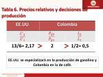tabla 6 precios relativos y decisiones de producci n