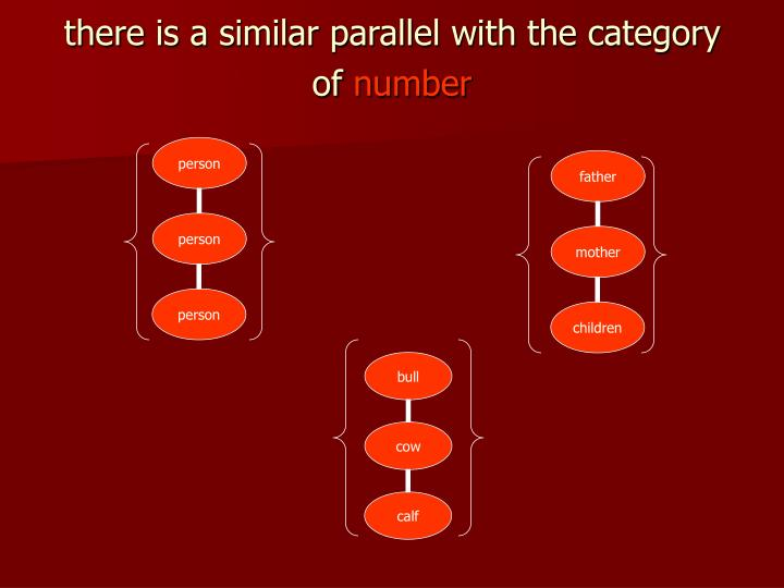 there is a similar parallel with the category of