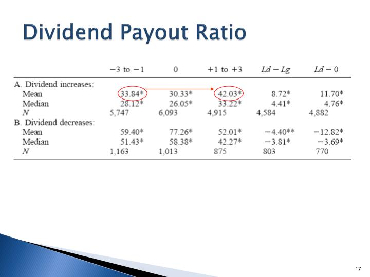 the dividend payout ratio measures the Dividend payout ratio dividend payout ratio is reciprocal of retention ratio (or plowback period) which measures the table below shows dividend payout ratios.