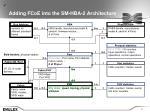 adding fcoe into the sm hba 2 architecture