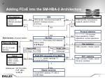 adding fcoe into the sm hba 2 architecture1