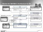 review the sm hba 2 architecture for fc