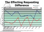 the effecting requesting difference