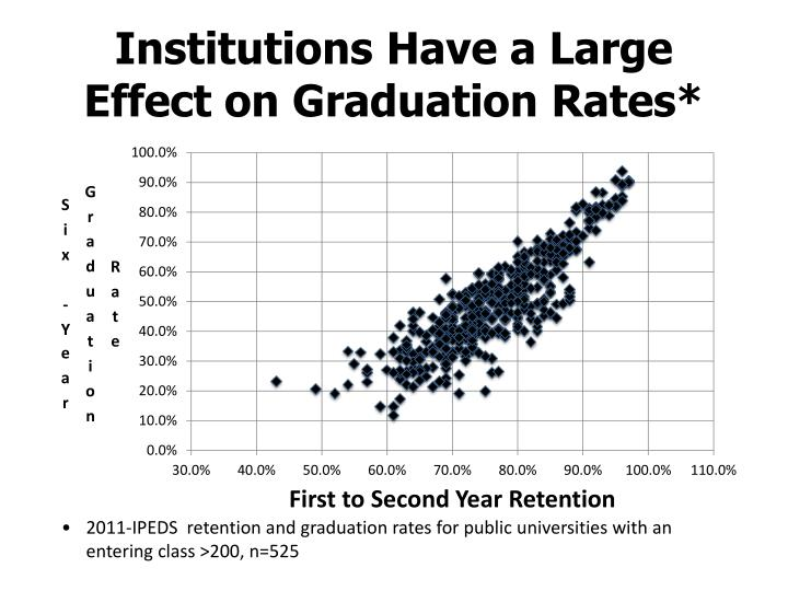 Institutions have a large effect on graduation rates