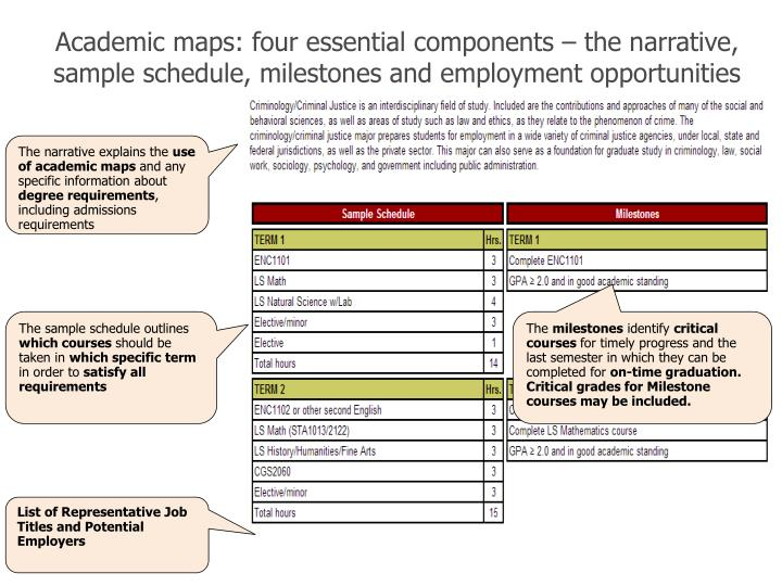 Academic maps: four essential components – the narrative, sample schedule, milestones and employment opportunities