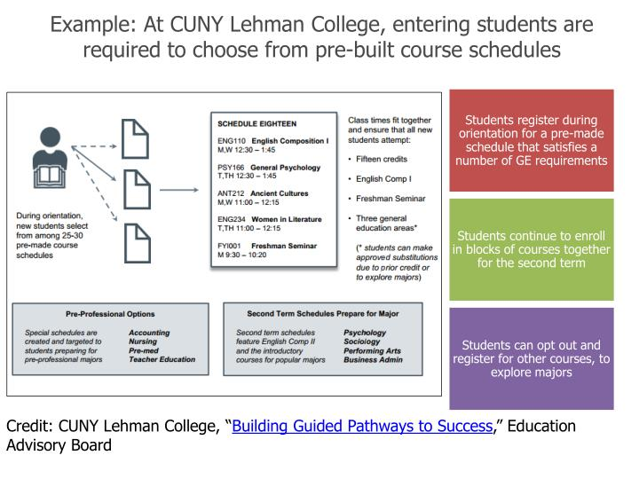 Example: At CUNY Lehman College, entering students are required to choose from pre-built course schedules