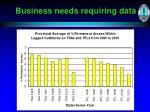 business needs requiring data4
