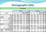 demographic data1