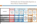distribui o das participa es especiais no novo marco tabela s ntese