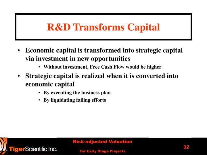 R&D Transforms Capital