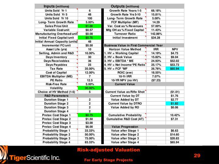 Risk-adjusted Valuation
