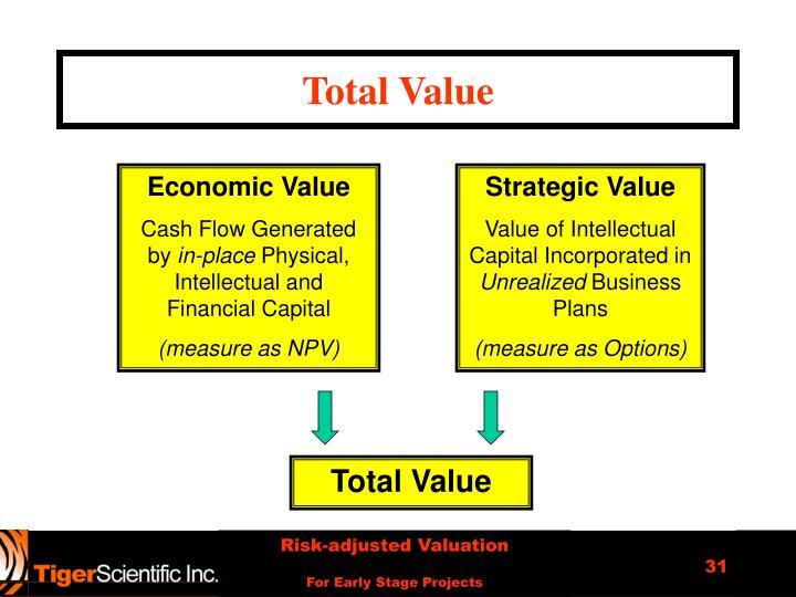 Total Value