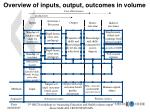 overview of inputs output outcomes in volume