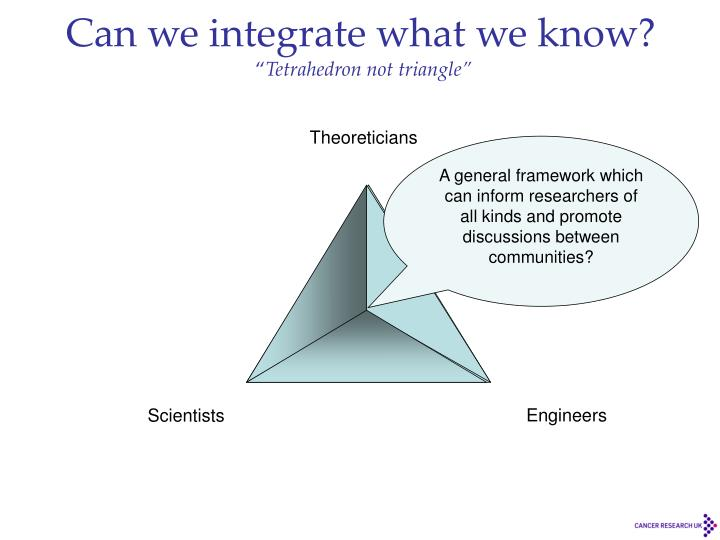 Can we integrate what we know?