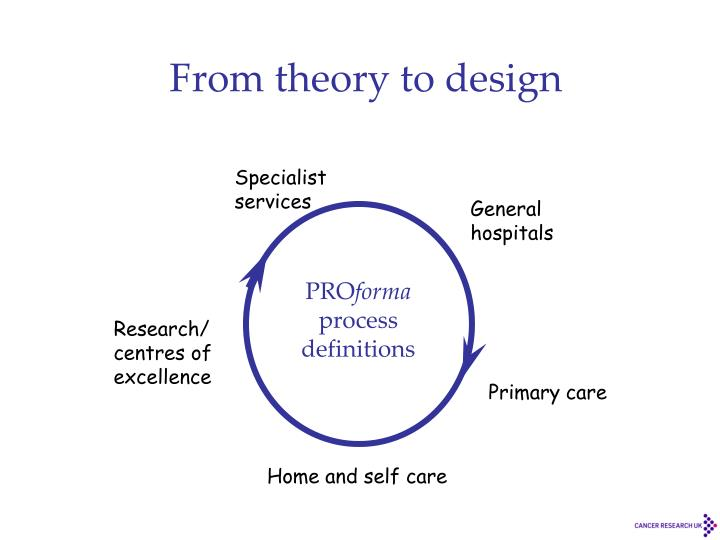 From theory to design