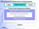 ebusiness infrastructure components