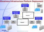 ebusiness infrastructure platform deployment