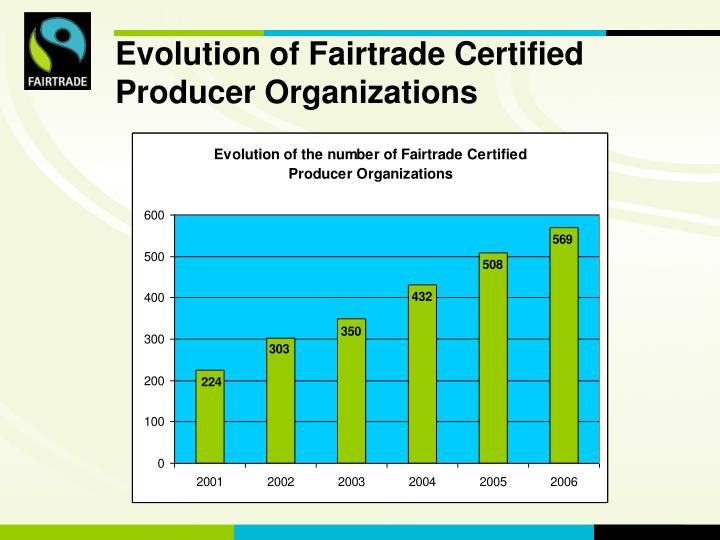Evolution of Fairtrade Certified Producer Organizations