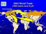 2003 world trade 000 metric tons k 2 o