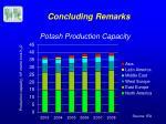 potash production capacity