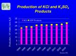 production of kcl and k 2 so 4 products