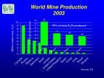 world mine production 2003