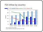 fdi inflow by country