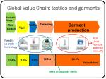 global value chain textiles and garments