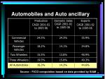 automobiles and auto ancillary1