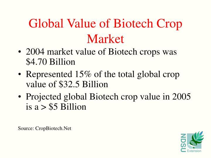 2004 market value of Biotech crops was $4.70 Billion