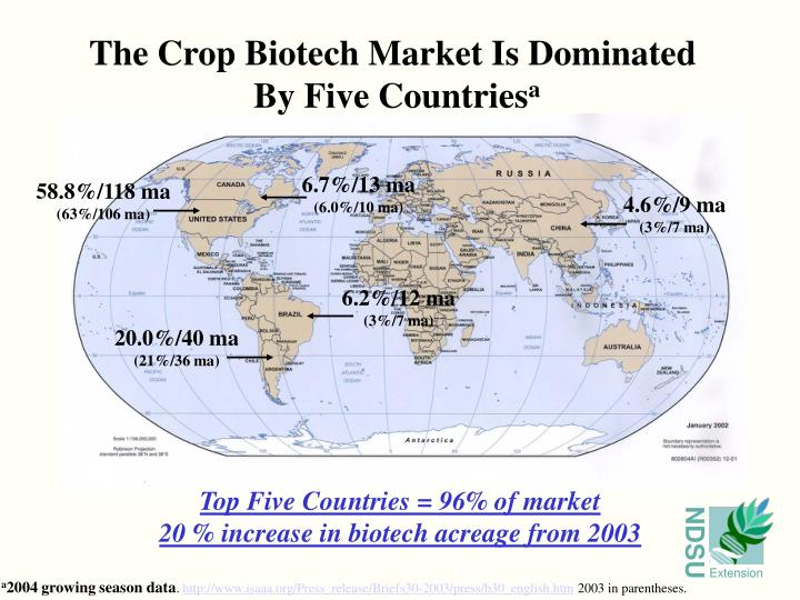 The Crop Biotech Market Is Dominated