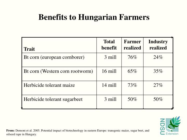 Benefits to Hungarian Farmers