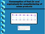 consumption of fuel in coal equivalent for manufacturing of some products