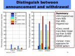 distinguish between announcement and withdrawal