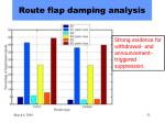 route flap damping analysis