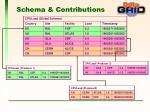 schema contributions