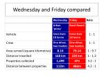 wednesday and friday compared