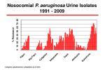 nosocomial p aeruginosa urine isolates 1991 2009
