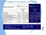 changes in net assets and funds