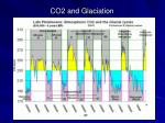 co2 and glaciation