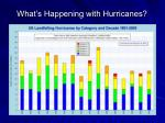 what s happening with hurricanes