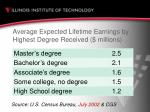 average expected lifetime earnings by highest degree received millions