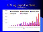 u s ag export to china thousand dollars