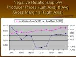 negative relationship b w producer prices left axis avg gross margins right axis