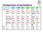 comparison of parameters1
